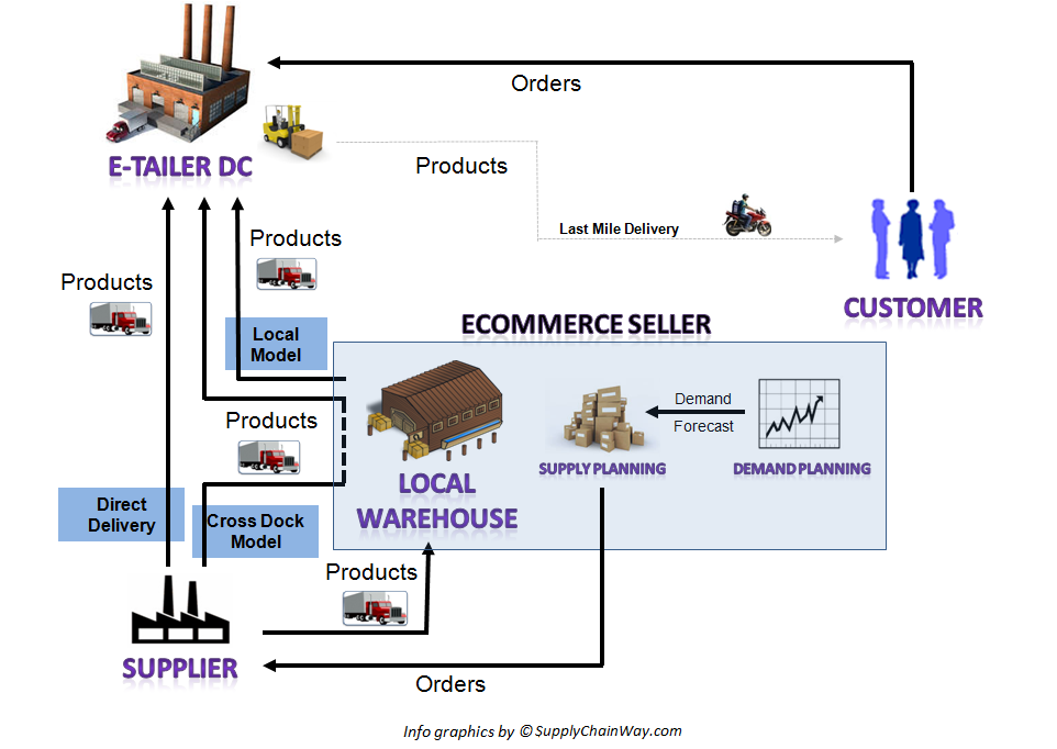Basic E-commerce Supply Chain Model for a Healthy business