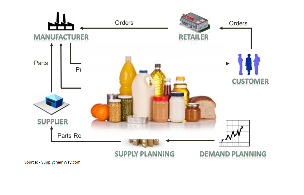 Supply Chain for a FMCG Industry