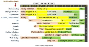 logistics and project planning easyinternetcafe A project schedule establishes a timeline for delivering the project and most importantly, the project activities and their respective inter-relationships avoiding missing deadlines for delivery of key project components is a key objective of schedule management.