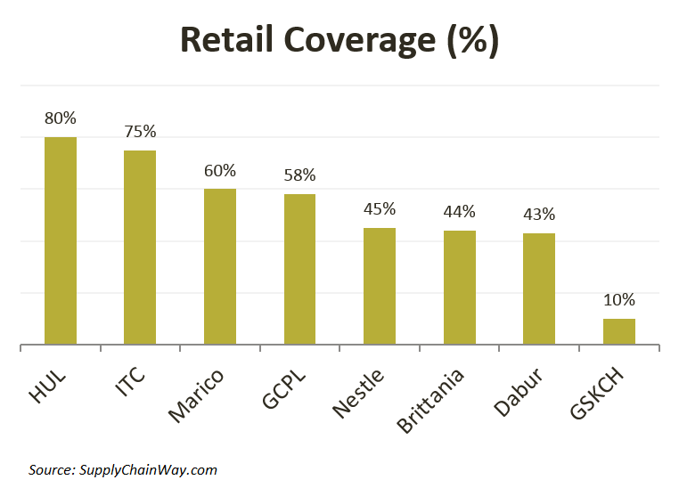 Retail Coverage for major players in FMCG sector