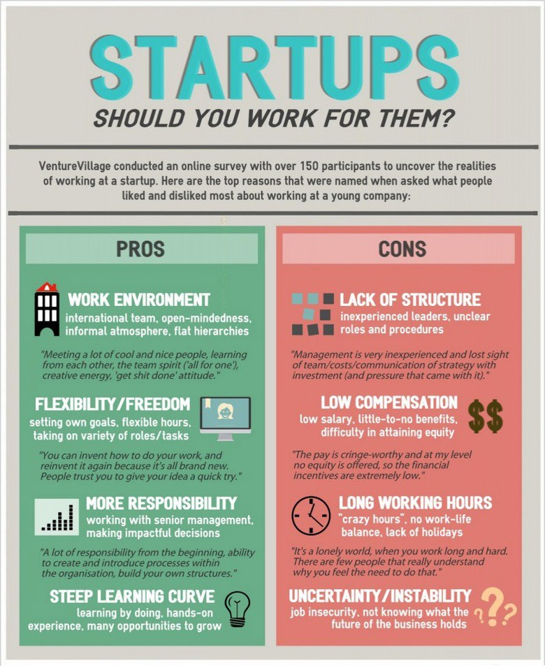 Pros and Cons of Working in a Start Up