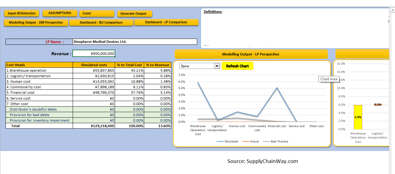 Automated generated graph from Supply Chain Simulation
