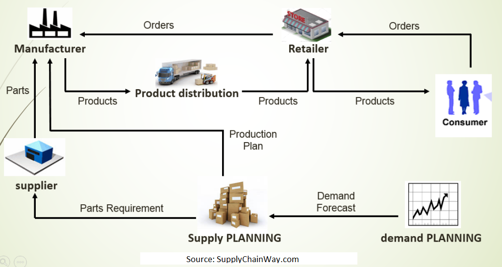 A basic supply chain process for an organization