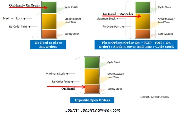 Inventory Simulation Modelling for an E-commerce retailer