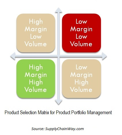Product Selection Matrix for E-commerce Retailer